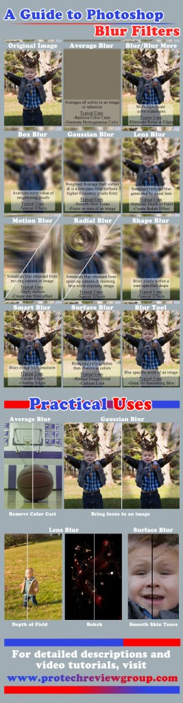 Guide to Photoshop Blur Filters